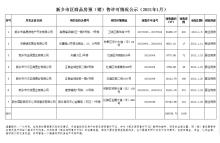 1月新乡市区商品房预(销)售许可情况公示