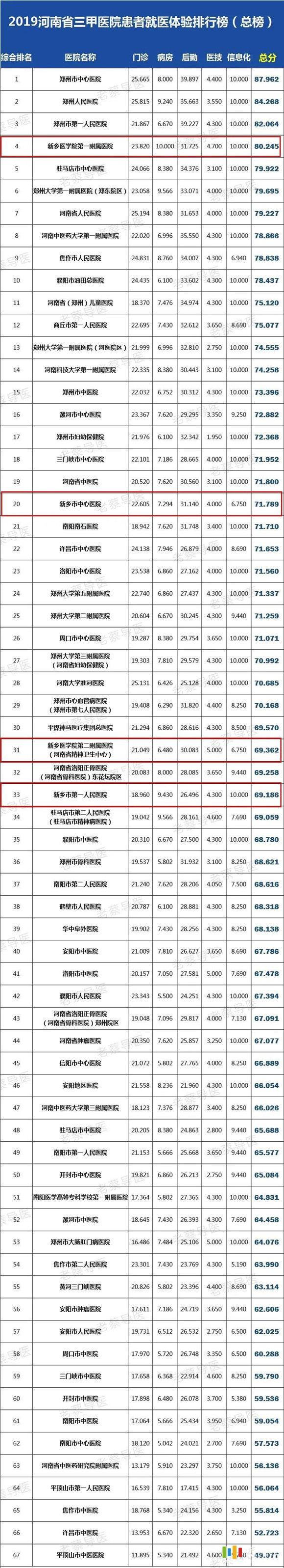 2020年河南省医院排名