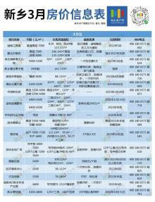 进击三月小阳春 新乡最新房价发布 多盘悄悄涨价