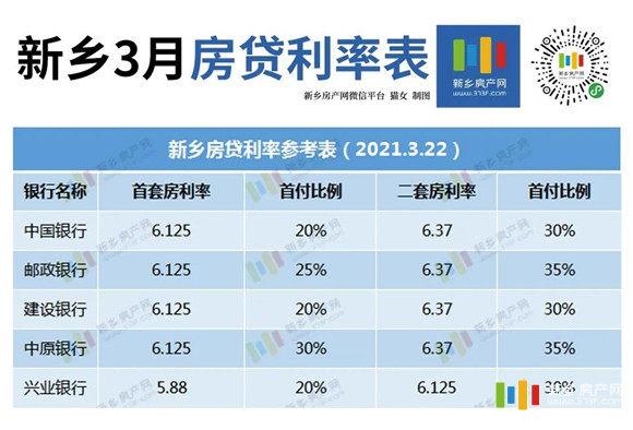 新乡房贷利率